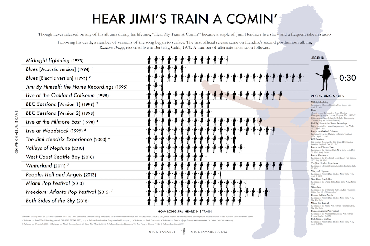 Hear Jimi's Train A Comin' - Click to enlarge